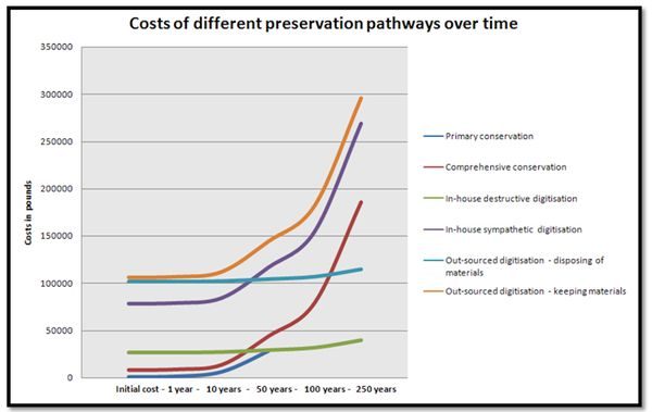 Preservation graph